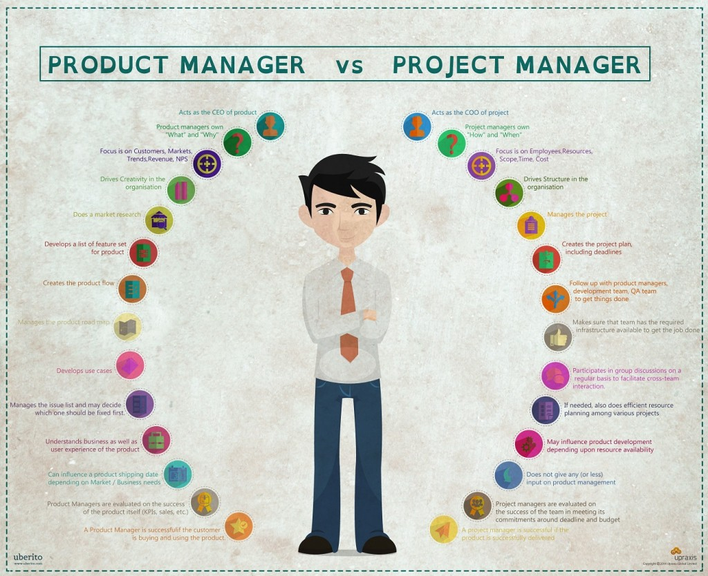 salary of a project manager